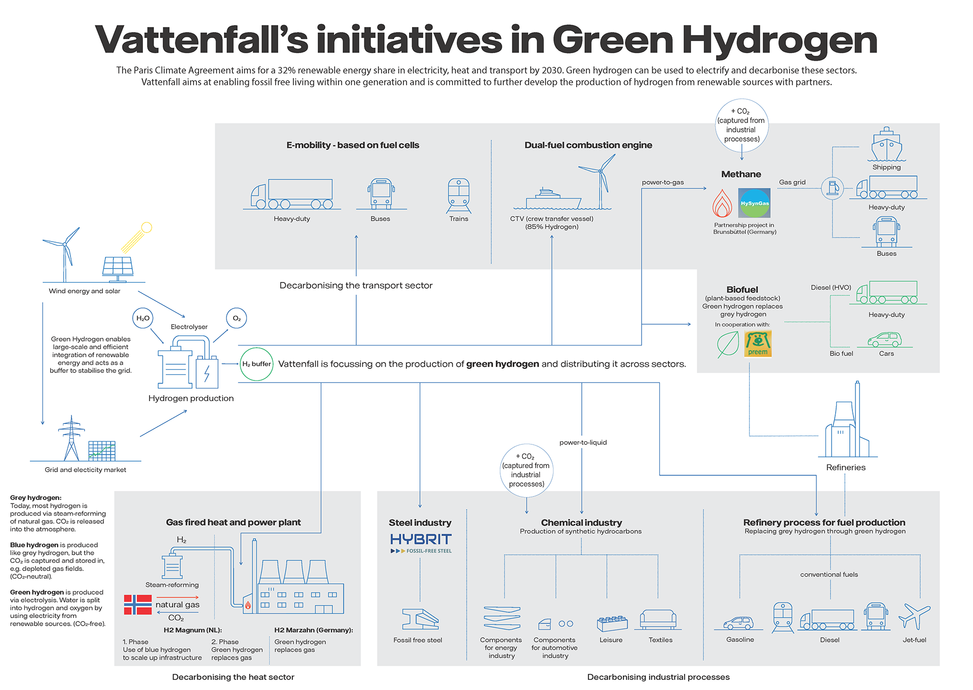 _Vattenfall_GreenHydrogen_Illustration_extended-ext.png