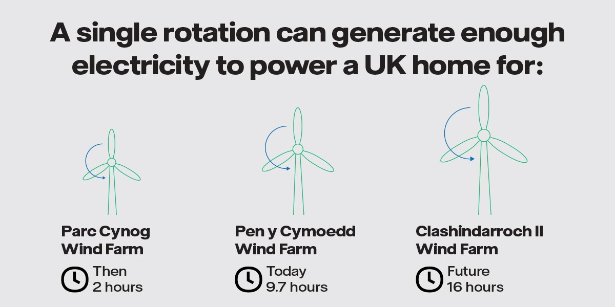 The evolution of wind energy technology. A single rotation can generate enough electricity to power a UK home for : Parc Cynog - Then - 2 hours, Pen y Cymoedd - Today - 9.7 hours, Clashindarroch II - Future - 16 hours