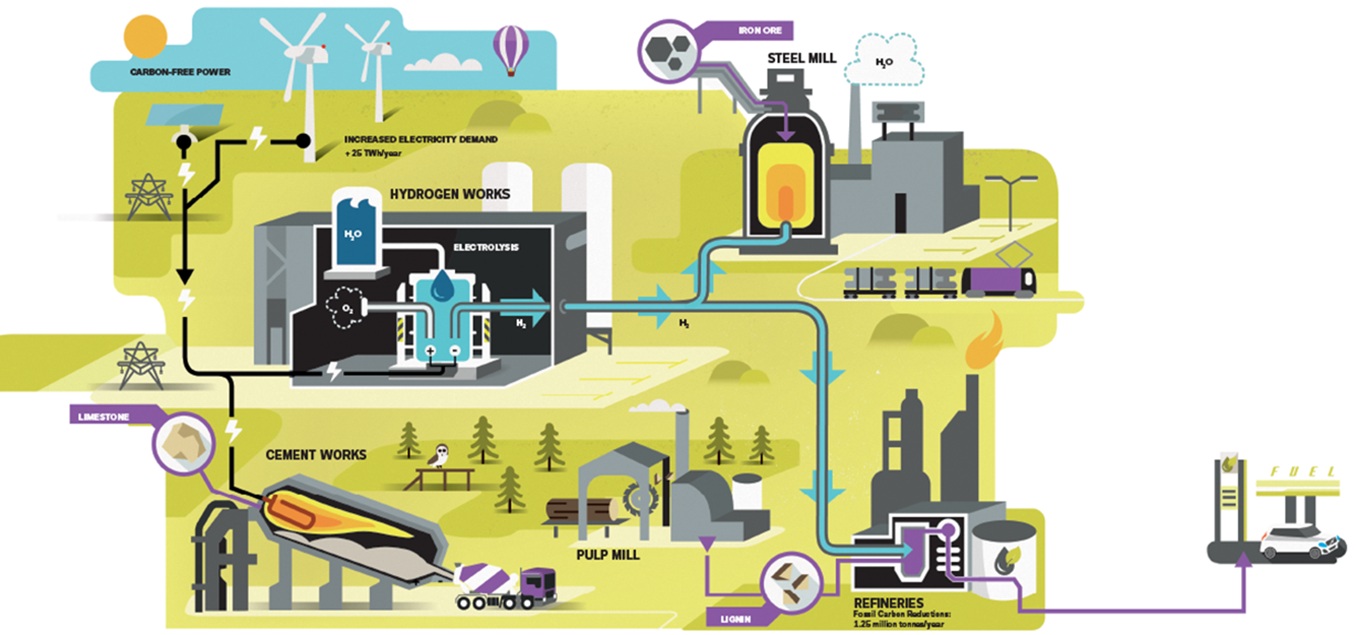 Illustration of possible sources to reduce CO2. Illustration: Florian Sänger
