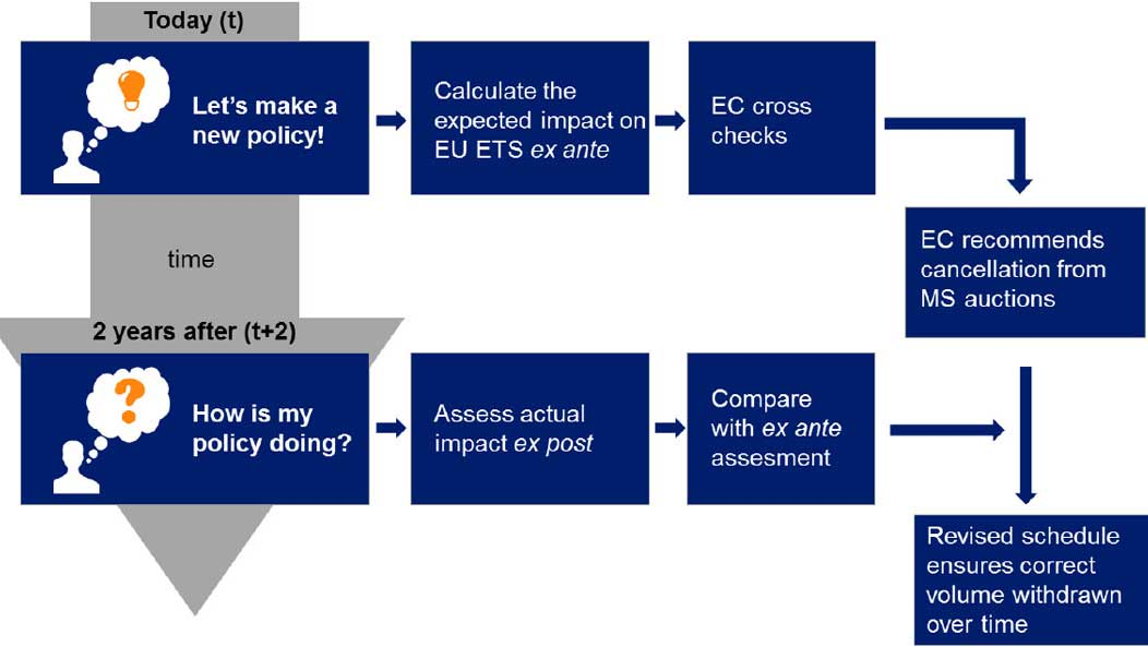 Policy coherence mechanism illustration