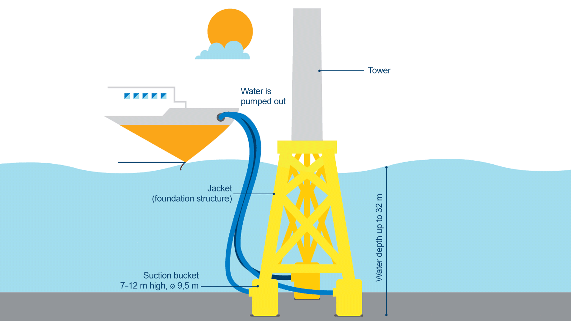 Illustration of a suction bucket and how it works