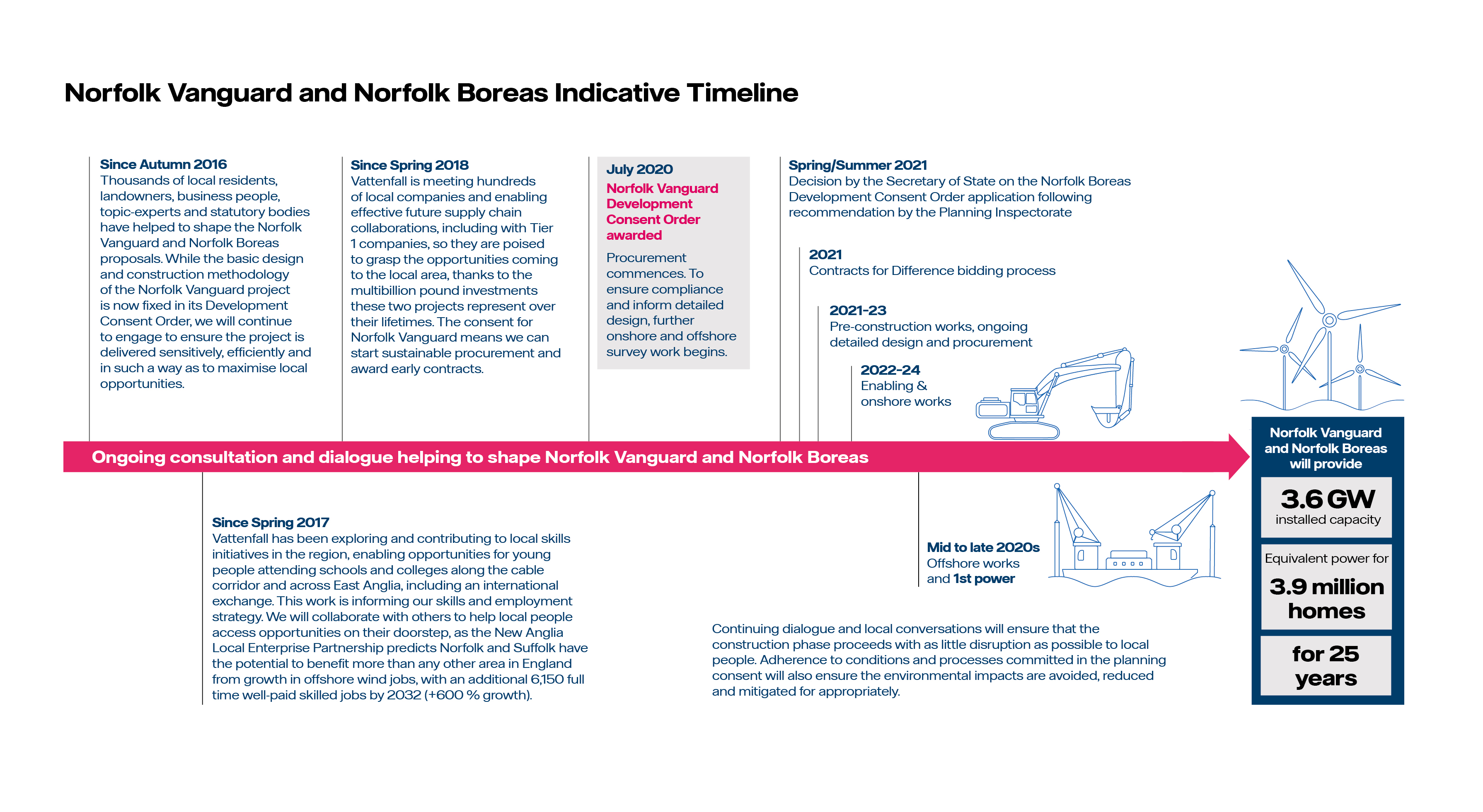 Norfolk Boreas and Norfolk Vanguard timeline July 2020.jpg